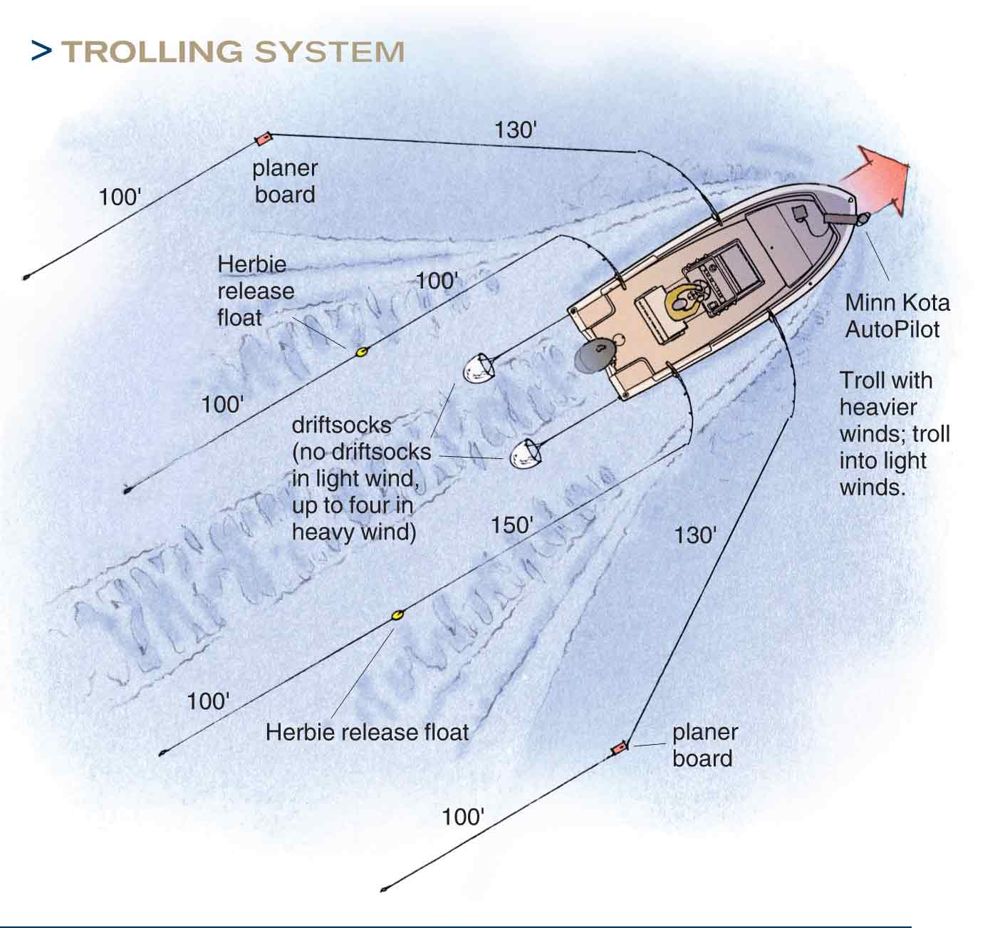 Four Rod Trolling System using planer boards, release floats and driftsocks for best use of space and speed control of the Fishing baits